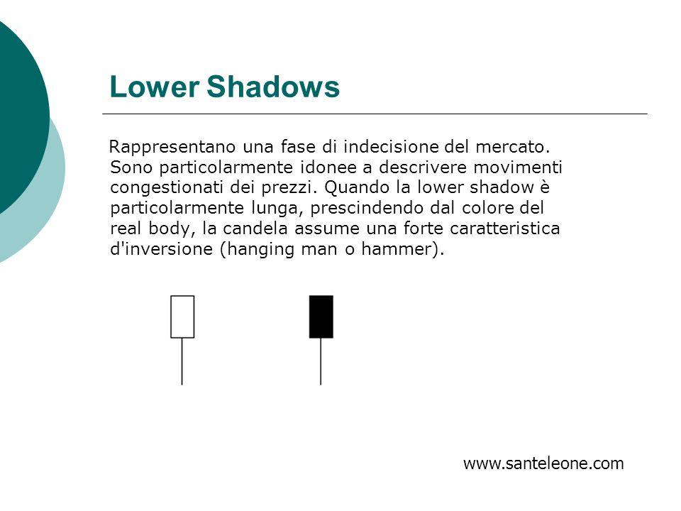 Lower Shadows Rappresentano una fase di indecisione del mercato. Sono particolarmente idonee a descrivere movimenti congestionati dei prezzi. Quando l