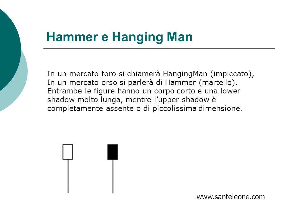 Hammer e Hanging Man In un mercato toro si chiamerà HangingMan (impiccato), In un mercato orso si parlerà di Hammer (martello). Entrambe le figure han