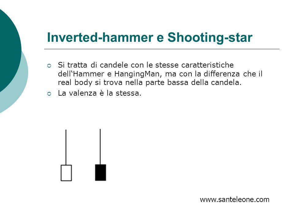 Inverted-hammer e Shooting-star Si tratta di candele con le stesse caratteristiche dellHammer e HangingMan, ma con la differenza che il real body si t