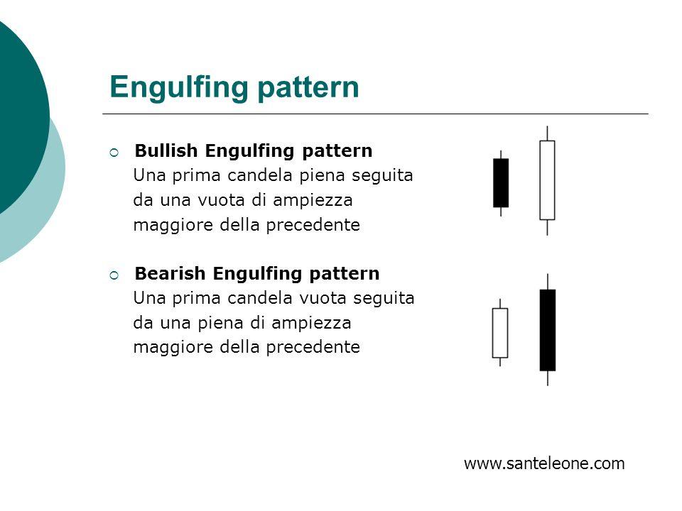 Engulfing pattern Bullish Engulfing pattern Una prima candela piena seguita da una vuota di ampiezza maggiore della precedente Bearish Engulfing patte