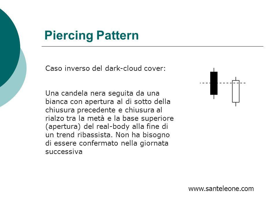 Piercing Pattern Caso inverso del dark-cloud cover: Una candela nera seguita da una bianca con apertura al di sotto della chiusura precedente e chiusu