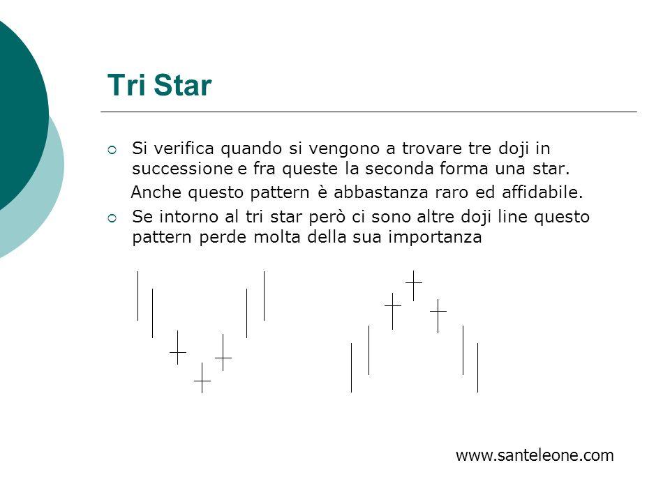 Tri Star Si verifica quando si vengono a trovare tre doji in successione e fra queste la seconda forma una star. Anche questo pattern è abbastanza rar