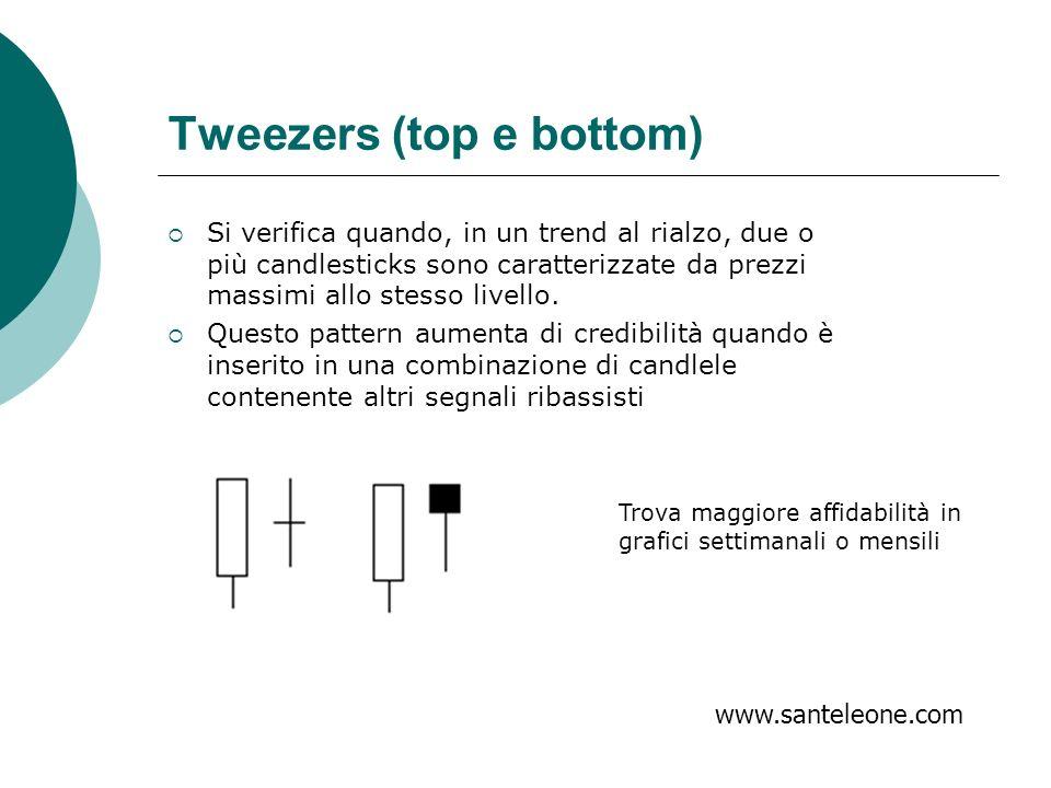 Tweezers (top e bottom) Si verifica quando, in un trend al rialzo, due o più candlesticks sono caratterizzate da prezzi massimi allo stesso livello. Q