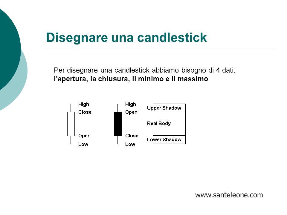 Per disegnare una candlestick abbiamo bisogno di 4 dati: l'apertura, la chiusura, il minimo e il massimo www.santeleone.com Disegnare una candlestick