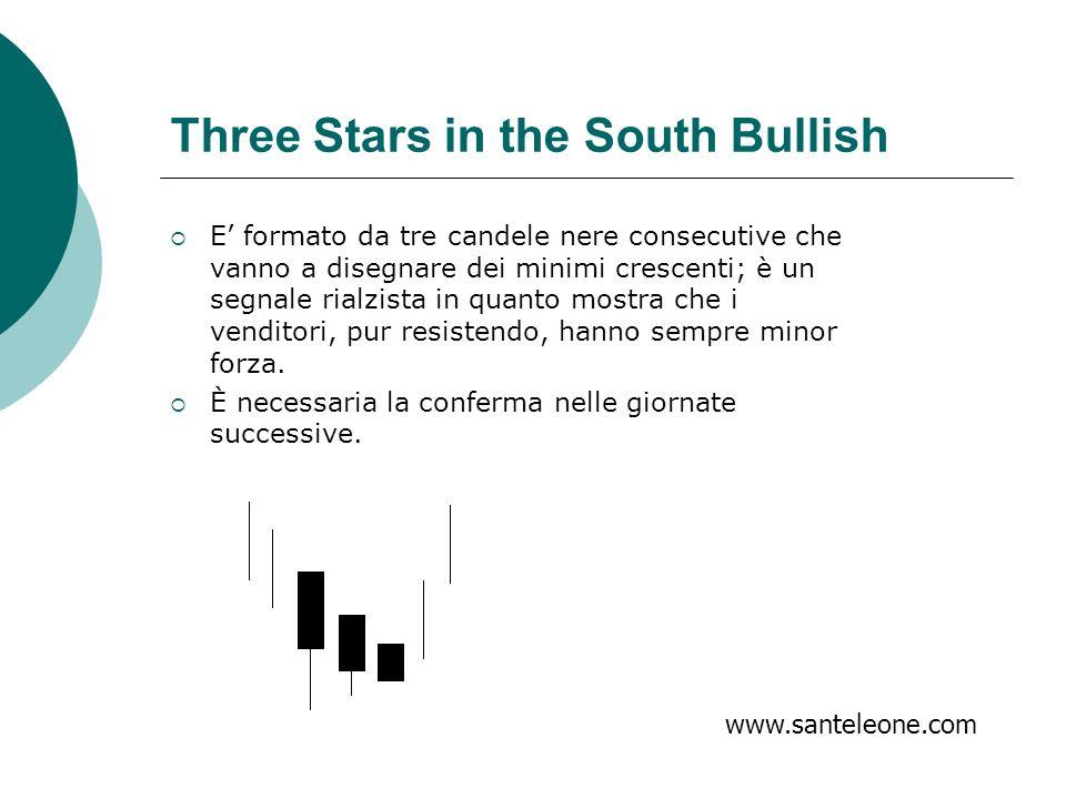 Three Stars in the South Bullish E formato da tre candele nere consecutive che vanno a disegnare dei minimi crescenti; è un segnale rialzista in quant