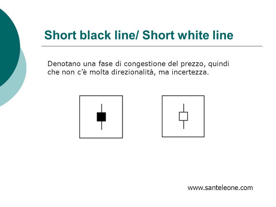 www.santeleone.com Short black line/ Short white line Denotano una fase di congestione del prezzo, quindi che non cè molta direzionalità, ma incertezz
