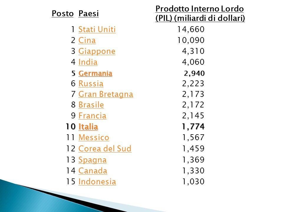 PostoPaesi Prodotto Interno Lordo (PIL) (miliardi di dollari) 1Stati Uniti14,660 2Cina10,090 3Giappone4,310 4India4,060 5 Germania 2,940 6Russia2,223