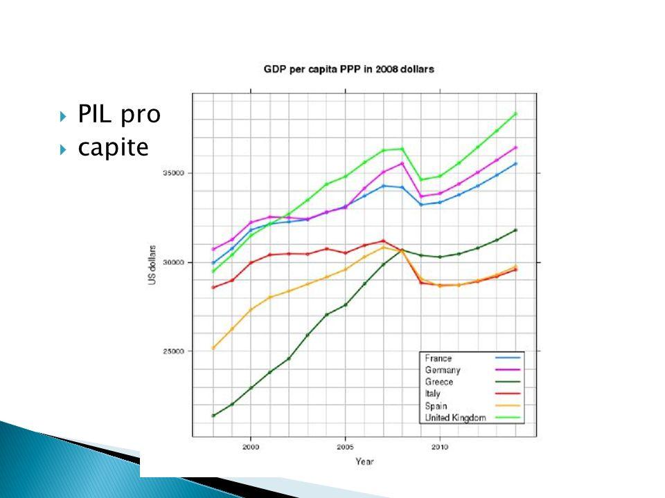 PIL pro capite