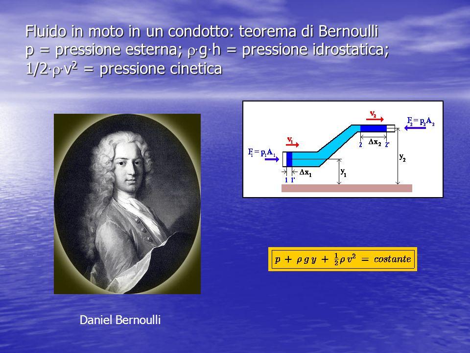 Fluido in moto in un condotto: teorema di Bernoulli p = pressione esterna; g h = pressione idrostatica; 1/2 v 2 = pressione cinetica Daniel Bernoulli