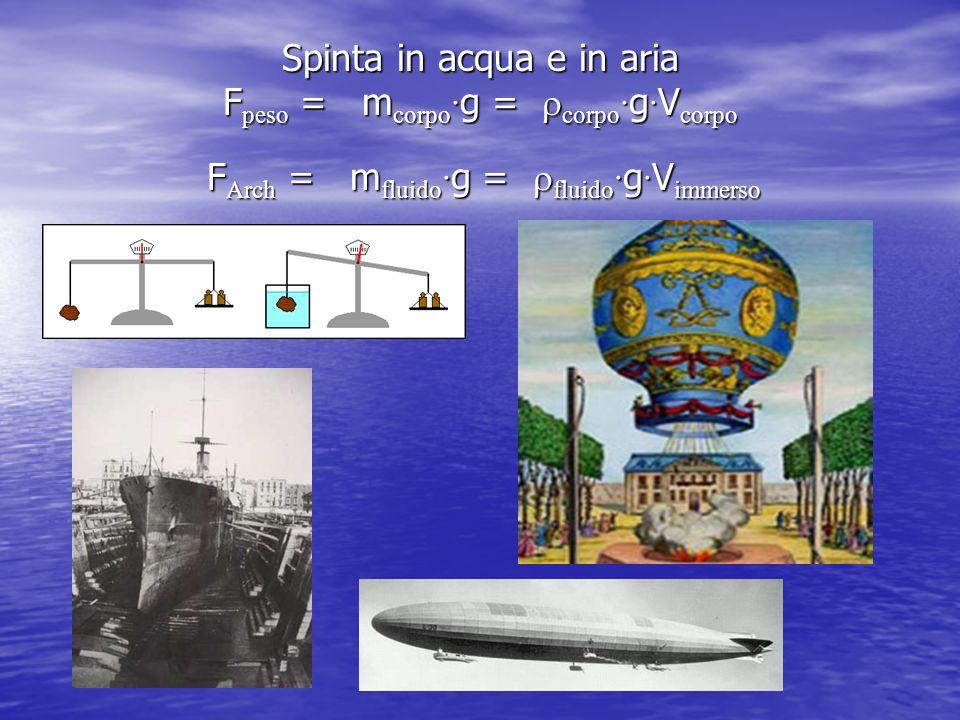 Spinta in acqua e in aria F peso = m corpo g = corpo g V corpo F Arch = m fluido g = fluido g V immerso