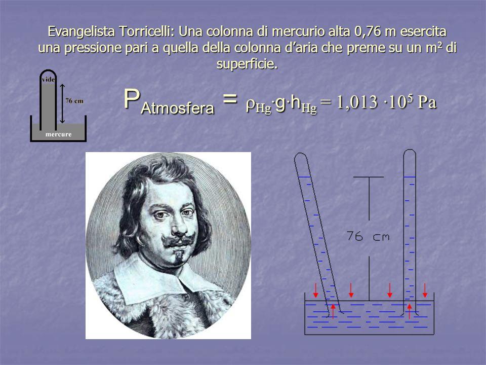 Evangelista Torricelli: Una colonna di mercurio alta 0,76 m esercita una pressione pari a quella della colonna daria che preme su un m 2 di superficie
