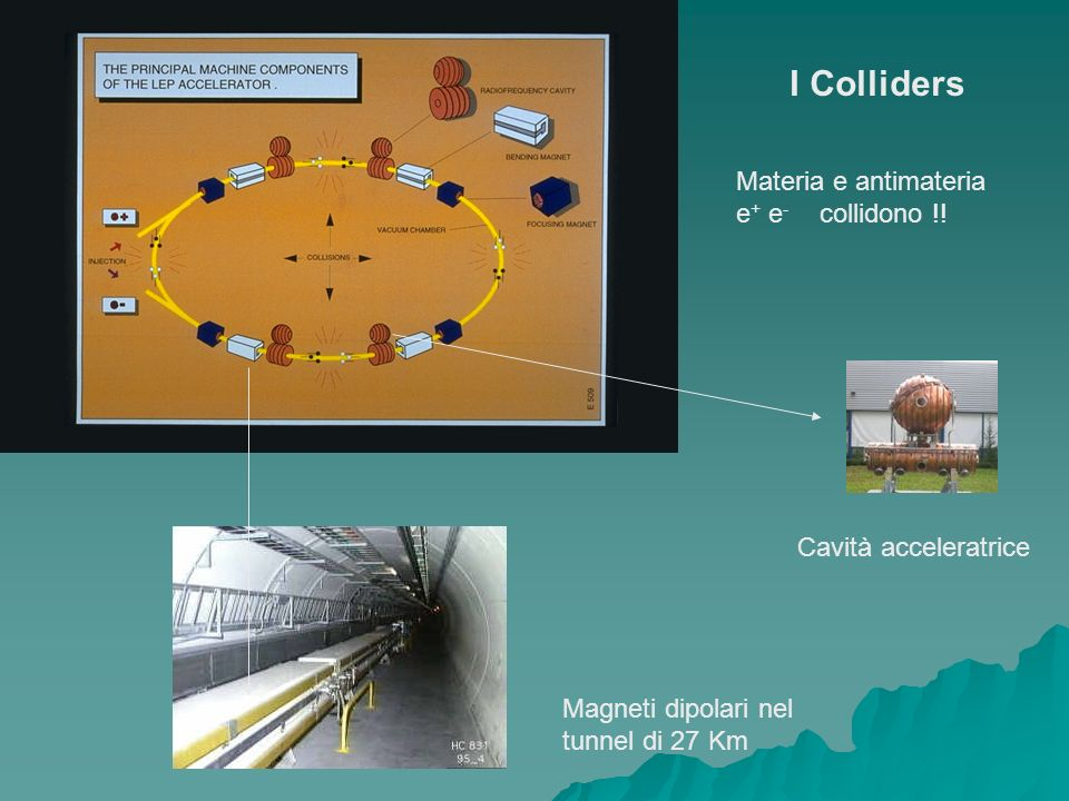 I Colliders Cavità acceleratrice Magneti dipolari nel tunnel di 27 Km Materia e antimateria e + e - collidono !!