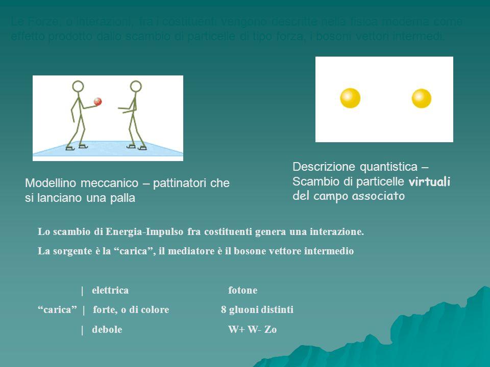 Acceleratori di particelle Principio di funzionamento: una d.d.p.