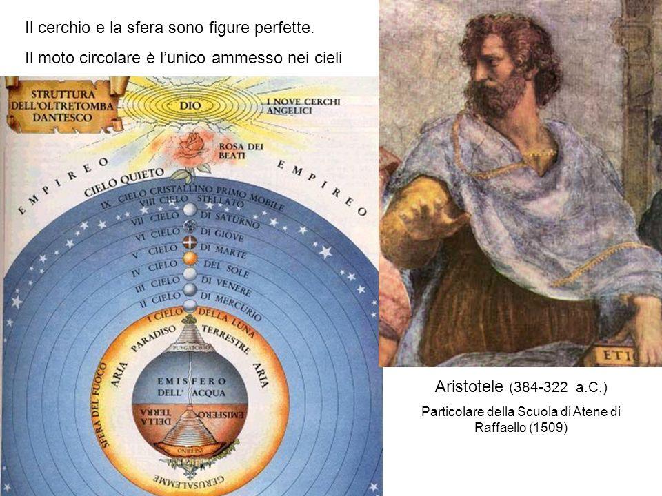 Il cerchio e la sfera sono figure perfette. Il moto circolare è lunico ammesso nei cieli Aristotele (384-322 a.C.) Particolare della Scuola di Atene d