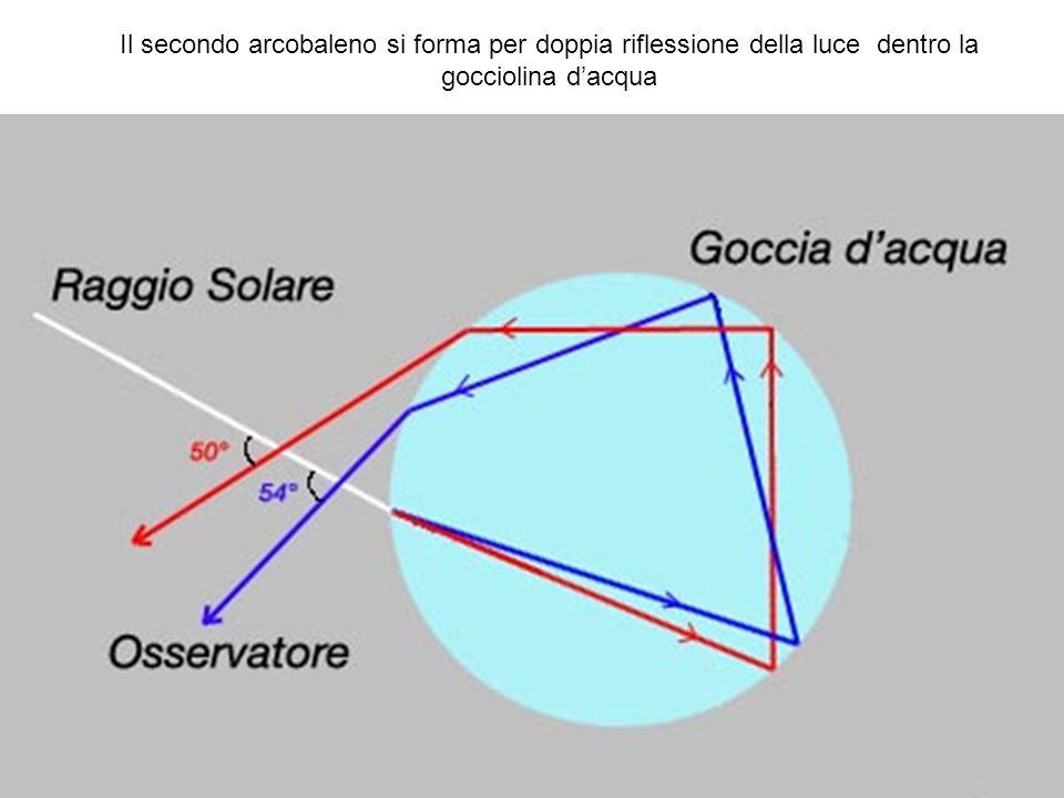 Il secondo arcobaleno si forma per doppia riflessione della luce dentro la gocciolina dacqua