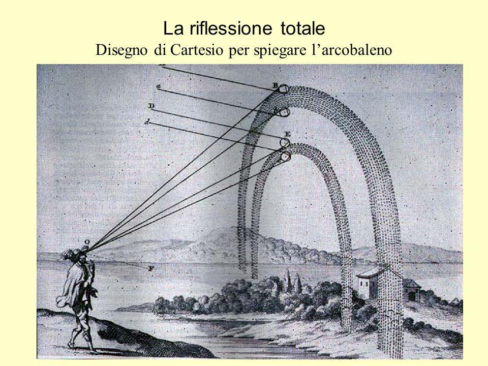 La riflessione totale Disegno di Cartesio per spiegare larcobaleno