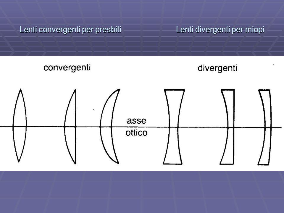 Lenti convergenti per presbiti Lenti divergenti per miopi
