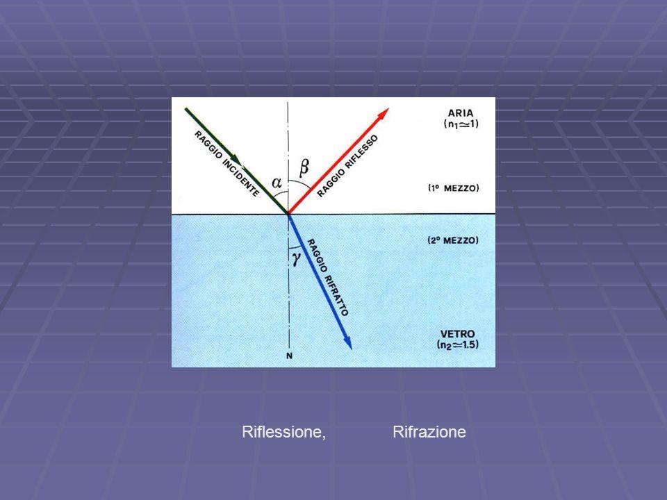 Rifrazione seni/senr = n 12 = V1/V2 per laria n = 1 per lacqua n = 1,33