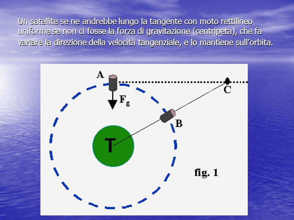 Un satellite se ne andrebbe lungo la tangente con moto rettilineo uniforme se non ci fosse la forza di gravitazione (centripeta), che fa variare la di