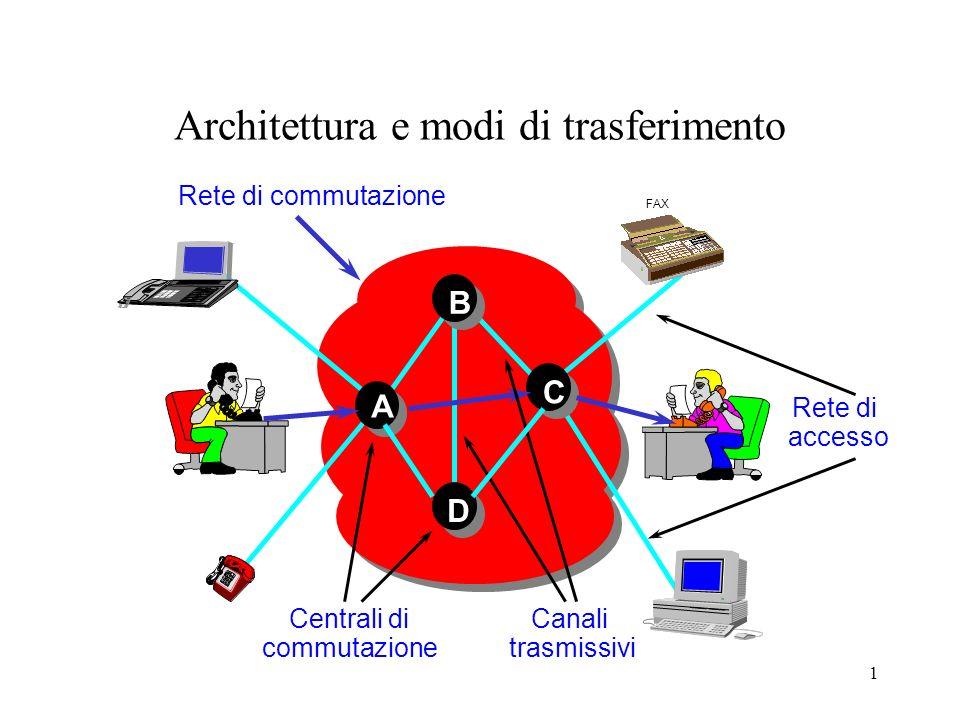 1 Architettura e modi di trasferimento Centrali di commutazione Canali trasmissivi A B C D Rete di accesso FAX Rete di commutazione