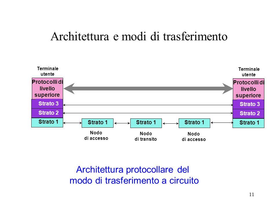 11 Architettura e modi di trasferimento Strato 1 PHY Strato 2 Utente Terminale utente Protocolli di livello superiore Strato 1 Strato 3 Strato 1 PHY S