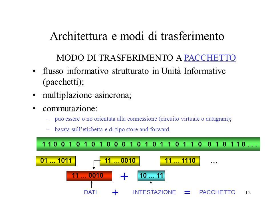 12 Architettura e modi di trasferimento MODO DI TRASFERIMENTO A PACCHETTO flusso informativo strutturato in Unità Informative (pacchetti); multiplazio