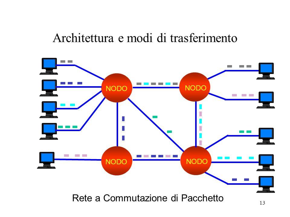 13 Architettura e modi di trasferimento NODO Rete a Commutazione di Pacchetto