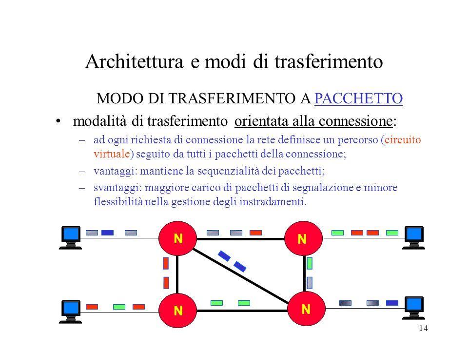 14 Architettura e modi di trasferimento NN N N N N MODO DI TRASFERIMENTO A PACCHETTO modalità di trasferimento orientata alla connessione: –ad ogni ri