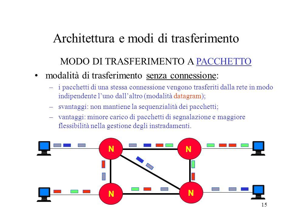15 NN N N N N MODO DI TRASFERIMENTO A PACCHETTO modalità di trasferimento senza connessione: –i pacchetti di una stessa connessione vengono trasferiti