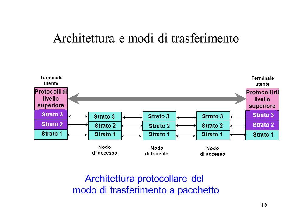 16 PHY Strato 2 Utente Terminale utente Protocolli di livello superiore Strato 1 Strato 3 PHY Strato 2 Utente Terminale utente Protocolli di livello s