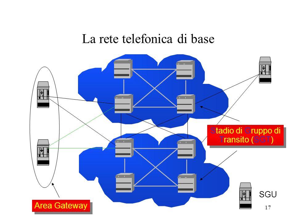 17 La rete telefonica di base Area Gateway SGU Stadio di Gruppo di Transito (SGT) Stadio di Gruppo di Transito (SGT)
