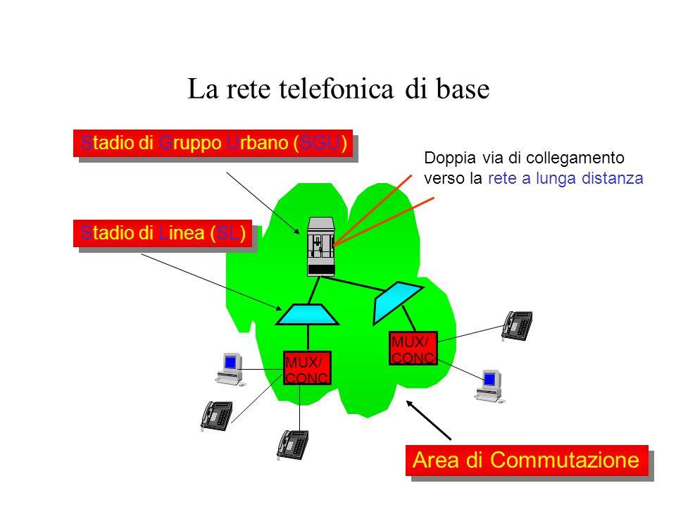 18 La rete telefonica di base MUX/ CONC MUX/ CONC Area di Commutazione Stadio di Gruppo Urbano (SGU) Stadio di Linea (SL) Doppia via di collegamento v