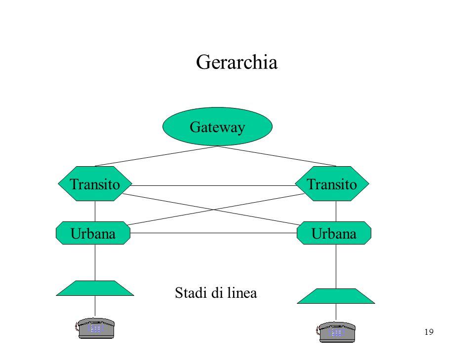 19 Gerarchia Urbana Transito Gateway Urbana Transito Stadi di linea