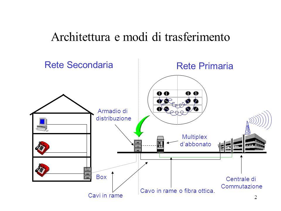 2 Architettura e modi di trasferimento Armadio di distribuzione Box Centrale di Commutazione Rete Secondaria Rete Primaria Multiplex dabbonato Cavo in