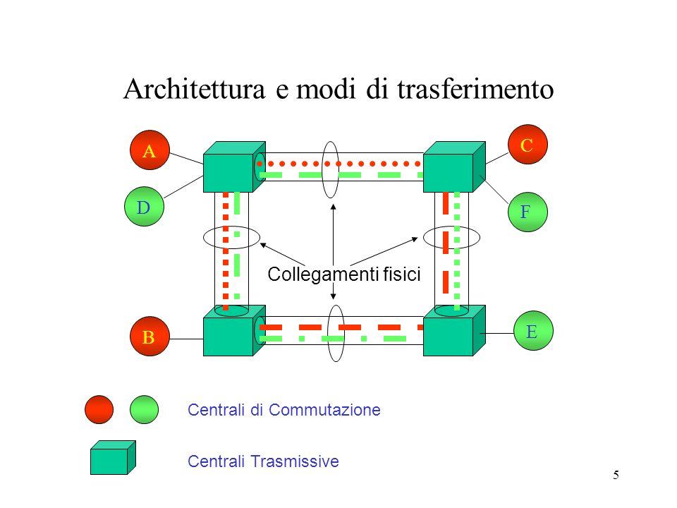 5 Architettura e modi di trasferimento ABC D E F Centrali di Commutazione Centrali Trasmissive Collegamenti fisici