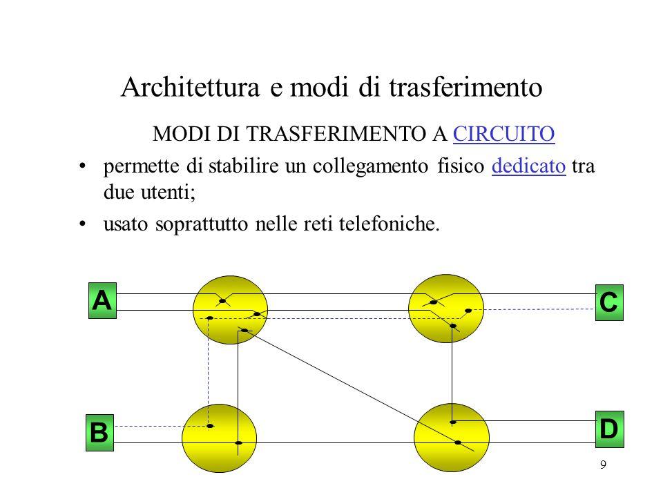 9 Architettura e modi di trasferimento C D A B MODI DI TRASFERIMENTO A CIRCUITO permette di stabilire un collegamento fisico dedicato tra due utenti;