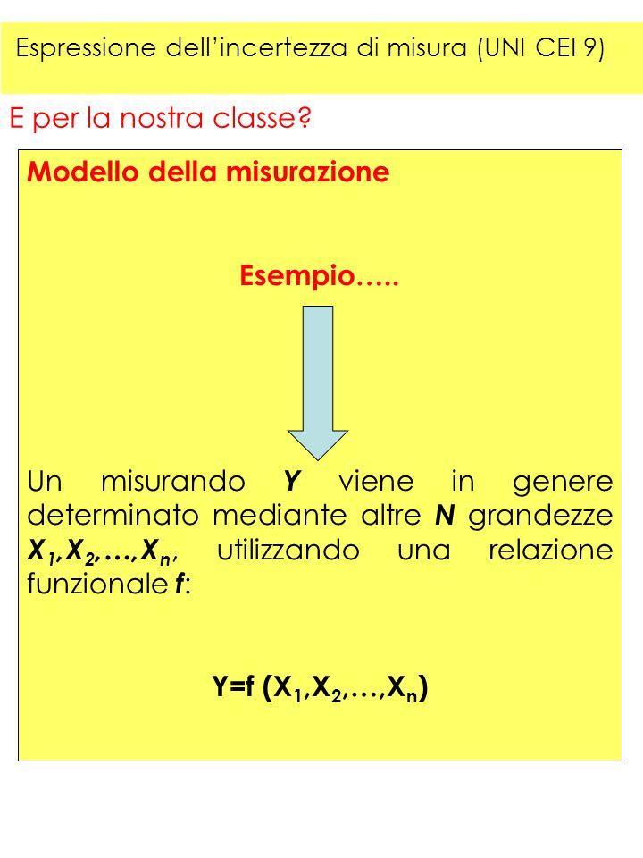 E per la nostra classe? Modello della misurazione Esempio….. Un misurando Y viene in genere determinato mediante altre N grandezze X 1,X 2,…,X n, util