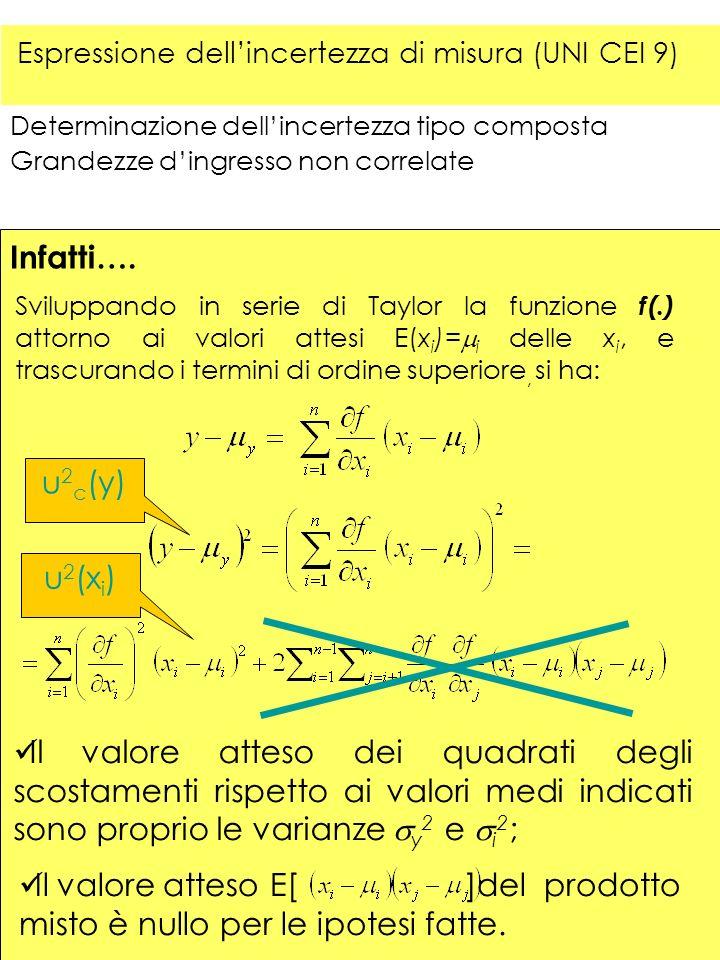 Determinazione dellincertezza tipo composta Grandezze dingresso non correlate Infatti…. Sviluppando in serie di Taylor la funzione f(.) attorno ai val