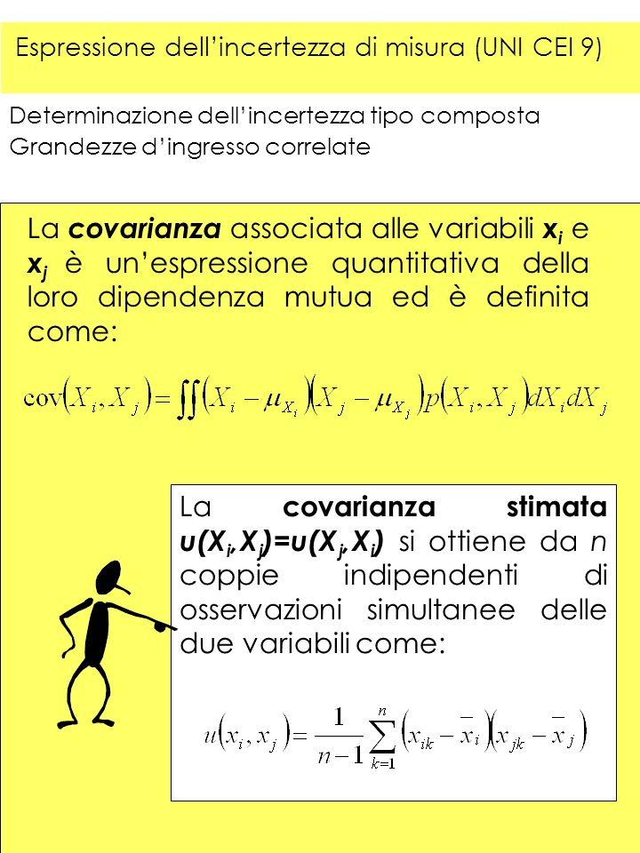Determinazione dellincertezza tipo composta Grandezze dingresso correlate La covarianza associata alle variabili x i e x j è unespressione quantitativ