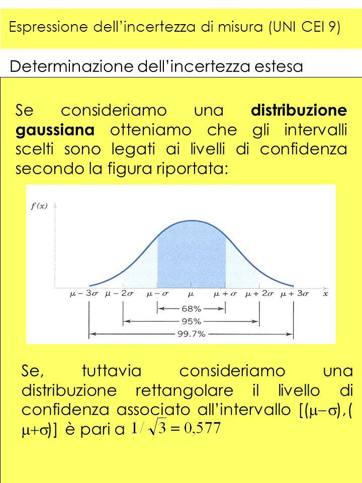 Determinazione dellincertezza estesa Se consideriamo una distribuzione gaussiana otteniamo che gli intervalli scelti sono legati ai livelli di confide