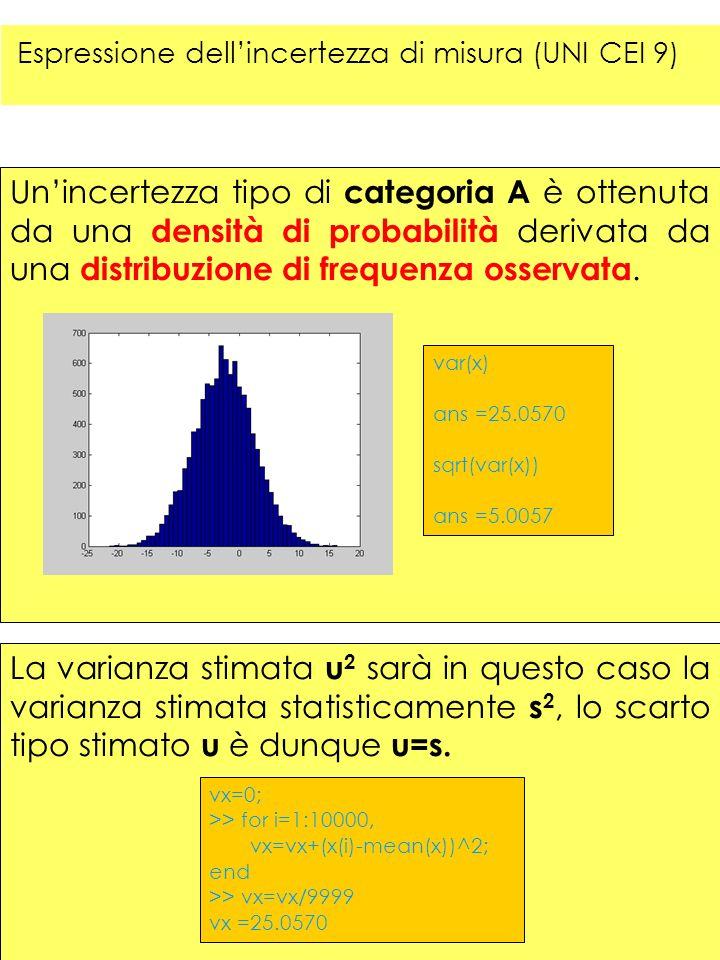 Unincertezza tipo di categoria A è ottenuta da una densità di probabilità derivata da una distribuzione di frequenza osservata. var(x) ans =25.0570 sq