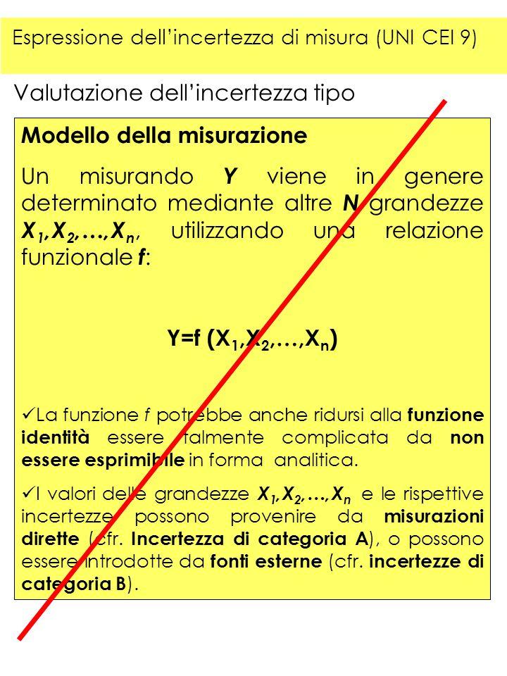 Valutazione dellincertezza tipo Modello della misurazione Un misurando Y viene in genere determinato mediante altre N grandezze X 1,X 2,…,X n, utilizz