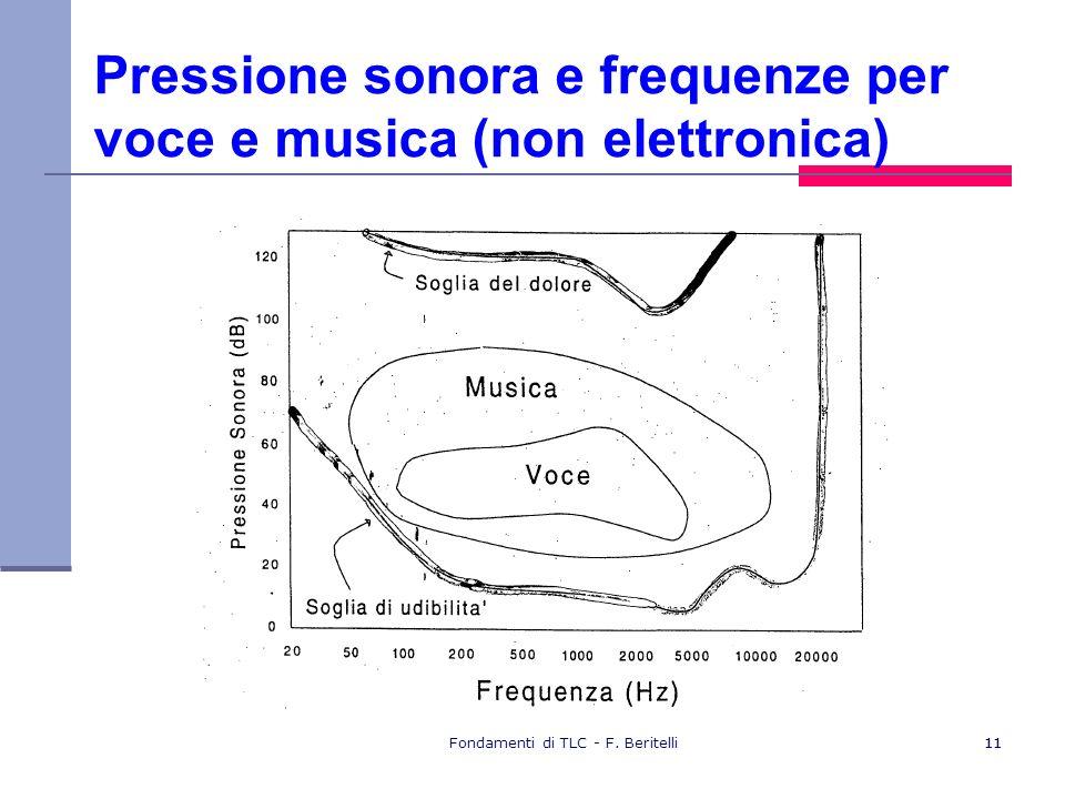 Fondamenti di TLC - F. Beritelli11 Pressione sonora e frequenze per voce e musica (non elettronica)