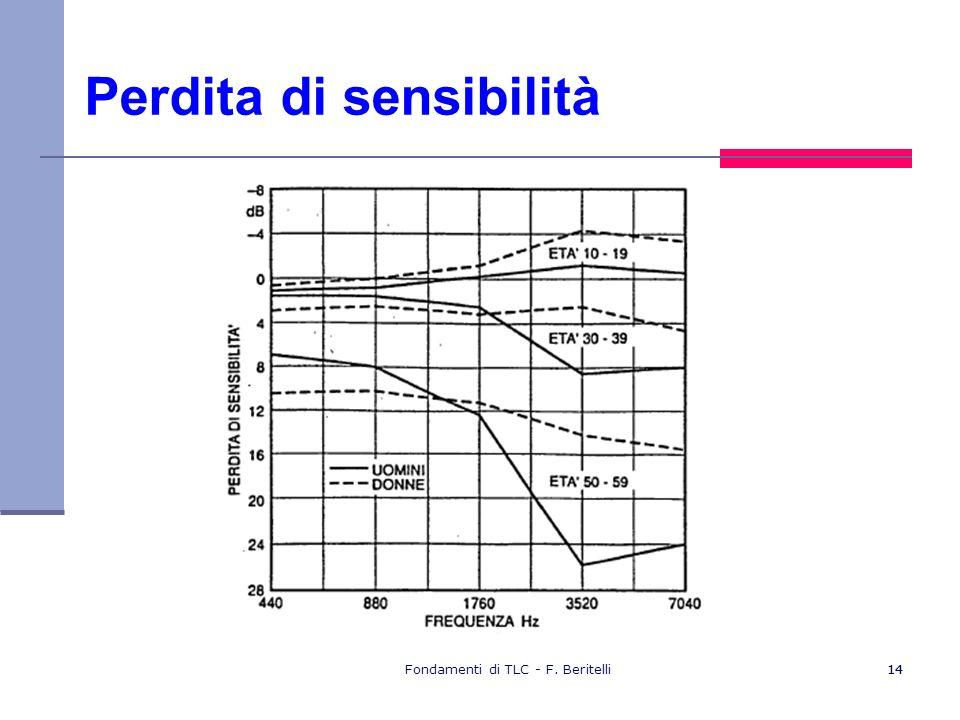 Fondamenti di TLC - F. Beritelli14 Perdita di sensibilità