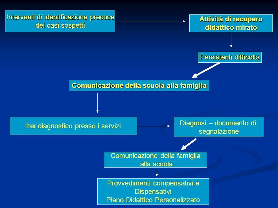 Interventi di identificazione precoce dei casi sospetti Attività di recupero didattico mirato Persistenti difficoltà Comunicazione della scuola alla f