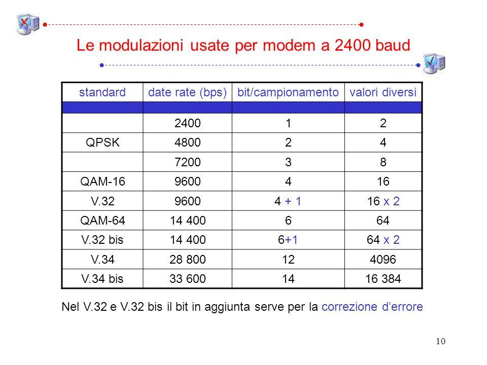 10 Le modulazioni usate per modem a 2400 baud standarddate rate (bps)bit/campionamentovalori diversi 240012 QPSK480024 720038 QAM-169600416 V.3296004 + 116 x 2 QAM-6414 400664 V.32 bis14 4006+164 x 2 V.3428 800124096 V.34 bis33 6001416 384 Nel V.32 e V.32 bis il bit in aggiunta serve per la correzione derrore
