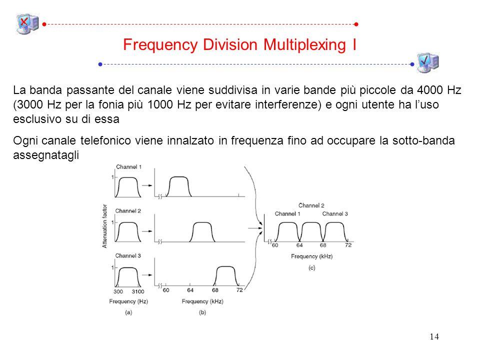 14 La banda passante del canale viene suddivisa in varie bande più piccole da 4000 Hz (3000 Hz per la fonia più 1000 Hz per evitare interferenze) e ogni utente ha luso esclusivo su di essa Ogni canale telefonico viene innalzato in frequenza fino ad occupare la sotto-banda assegnatagli Frequency Division Multiplexing I