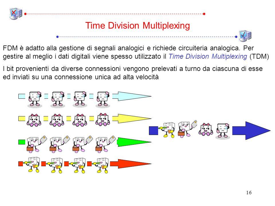 16 FDM è adatto alla gestione di segnali analogici e richiede circuiteria analogica.