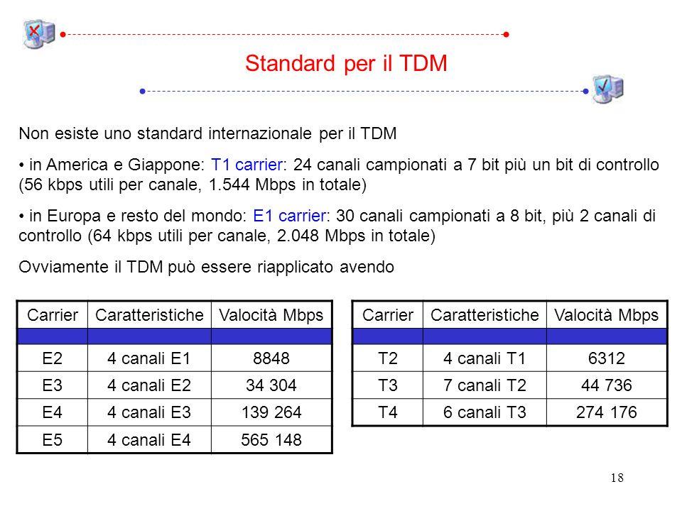 18 Standard per il TDM Non esiste uno standard internazionale per il TDM in America e Giappone: T1 carrier: 24 canali campionati a 7 bit più un bit di controllo (56 kbps utili per canale, 1.544 Mbps in totale) in Europa e resto del mondo: E1 carrier: 30 canali campionati a 8 bit, più 2 canali di controllo (64 kbps utili per canale, 2.048 Mbps in totale) Ovviamente il TDM può essere riapplicato avendo CarrierCaratteristicheValocità Mbps T24 canali T16312 T37 canali T244 736 T46 canali T3274 176 CarrierCaratteristicheValocità Mbps E24 canali E18848 E34 canali E234 304 E44 canali E3139 264 E54 canali E4565 148