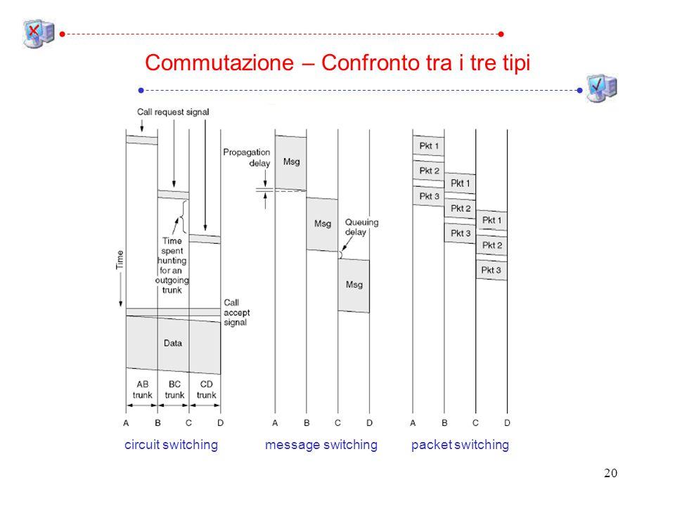 20 Commutazione – Confronto tra i tre tipi circuit switchingmessage switchingpacket switching